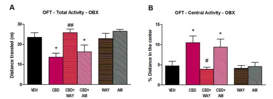 Figure 5. Behavioral effects of acute CBD in OBX mice were prevented by 5-HT1A receptor blockade. In the open field test, WAY100635 (0.3 mg/kg; i.p) prevented both the reversal of OBX-hyperactivity (A) and the increase of central activity (B) induced by CBD (50 mg/kg). By contrast the selective CB1 receptor antagonist AM251 (0.3 mg/kg; i.p.) did not counteract any of these effects. Data represented as mean ± SEM of n 1⁄4 5e7 animals per experimental group (*p < 0.05 vs. vehicle-treated group; #p < 0.05 and ##p < 0.01 vs. CBD- treated group).