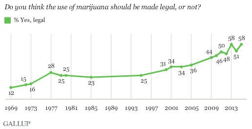 Support for Cannabis through October 2015 (Gallup)